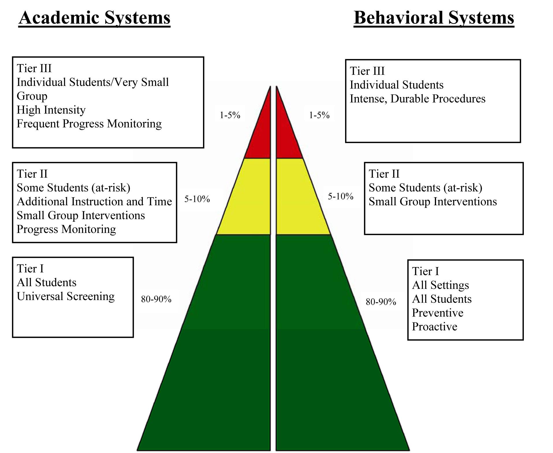 RtI Brochure Triangle Graph