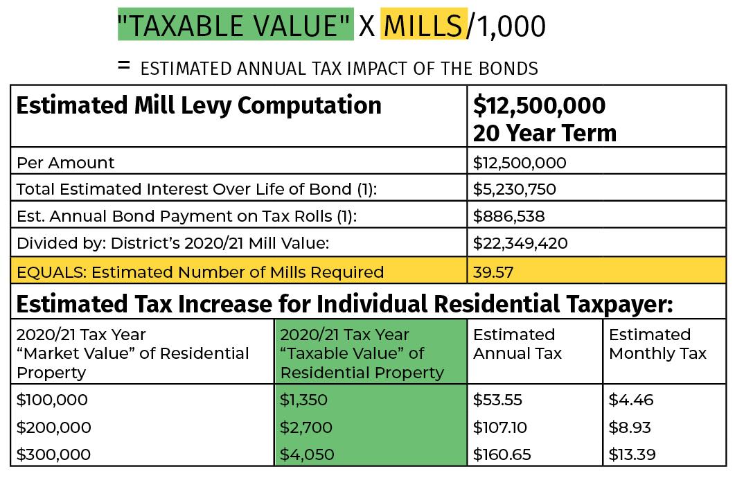 Tax impact graphic