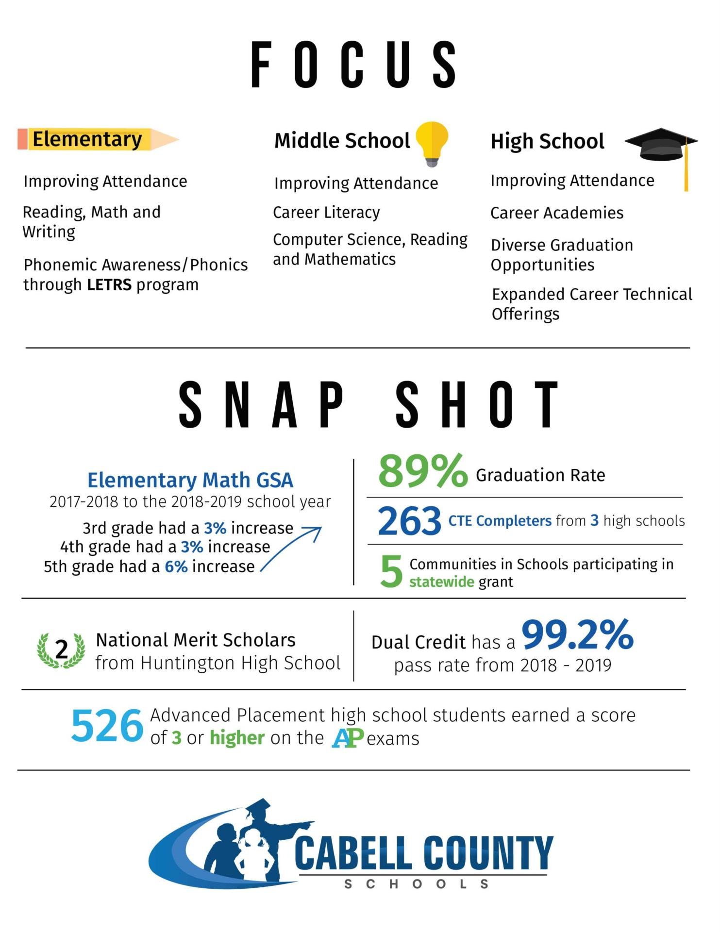 Infogram of Cabell County Schools Image
