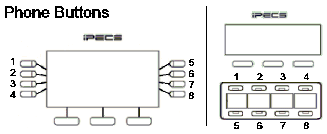 Phone Button Map