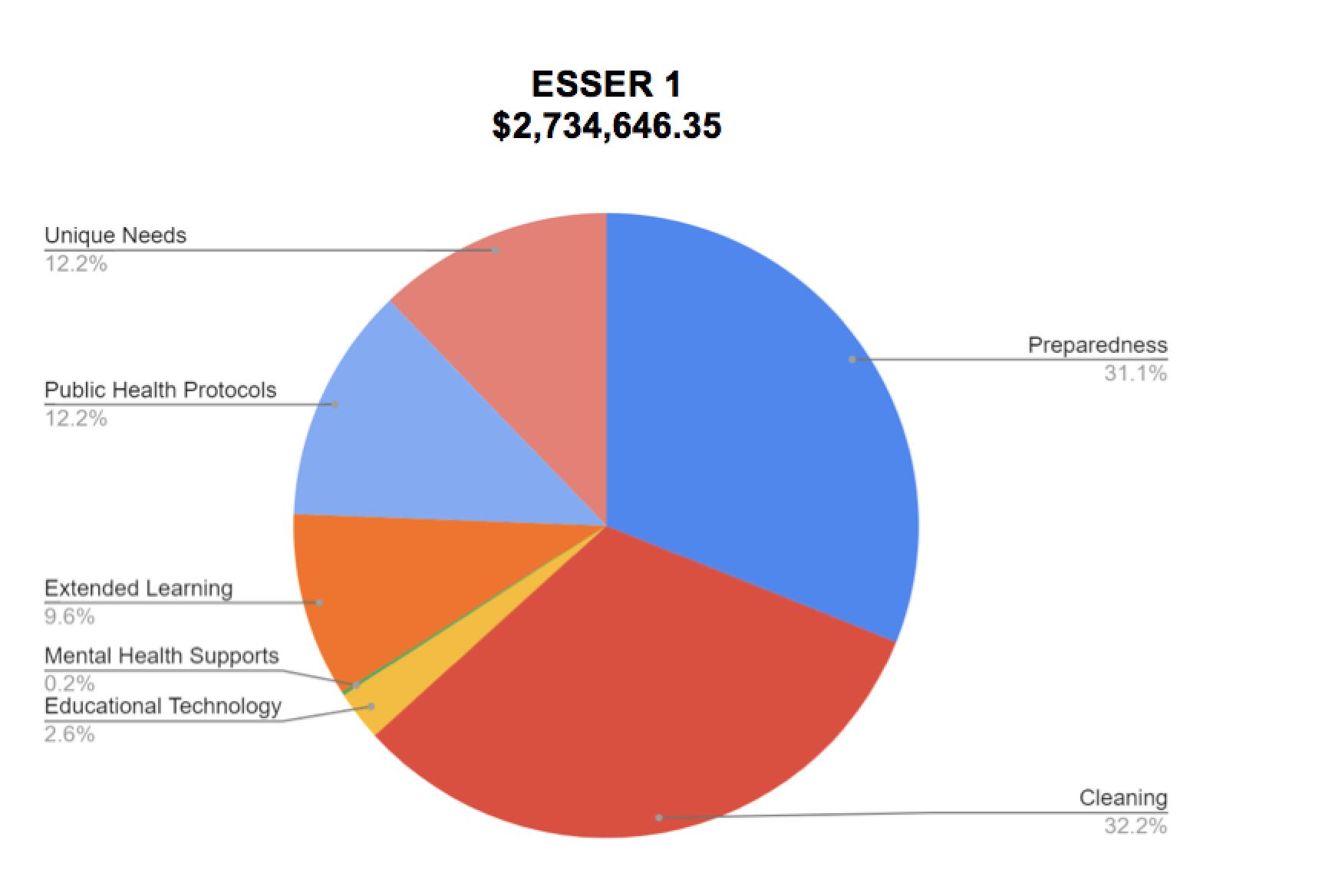 ESSER 1 $2,734,646.35