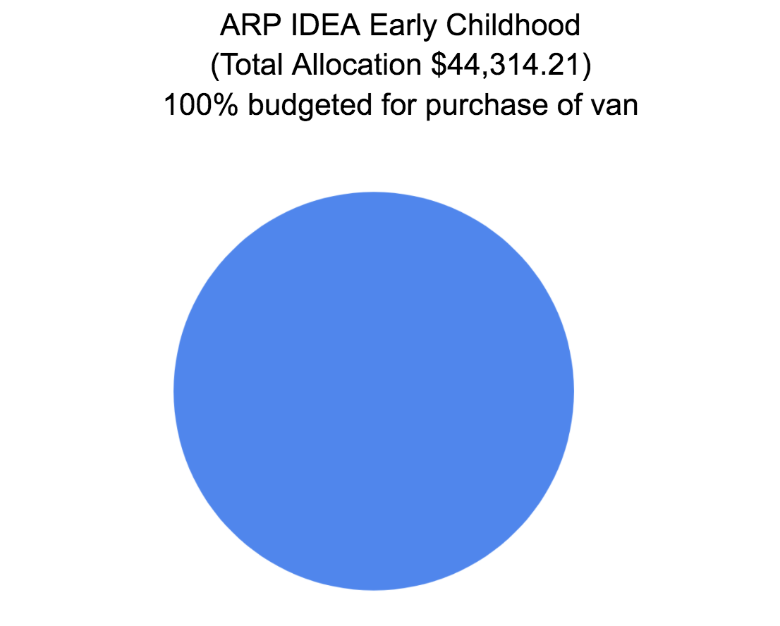 ARP IDEA EARLY CHILDHOOD (TOTAL ALLOCATION $44,314.21 - 100% BUDGETED FOR PURCHASE OF VAN