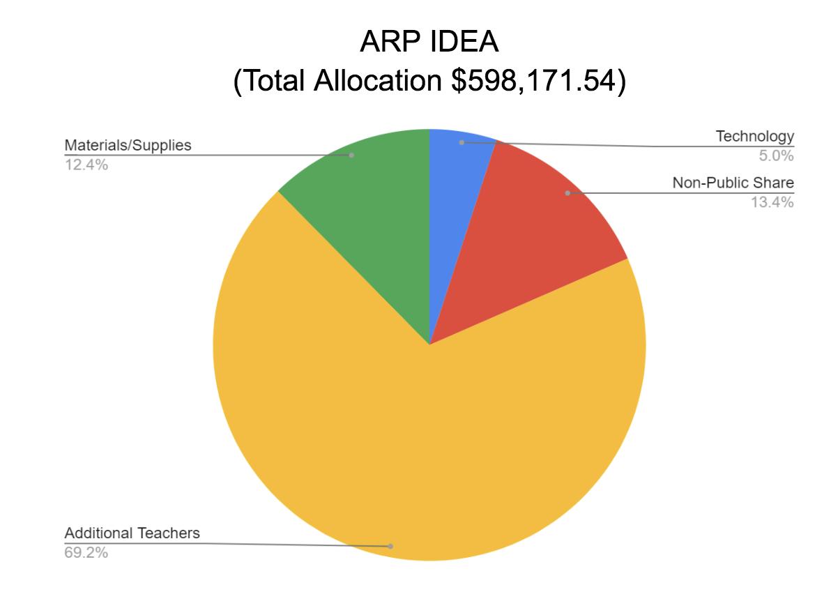 ARP IDEA TOTAL ALLOCATION $598,171.54