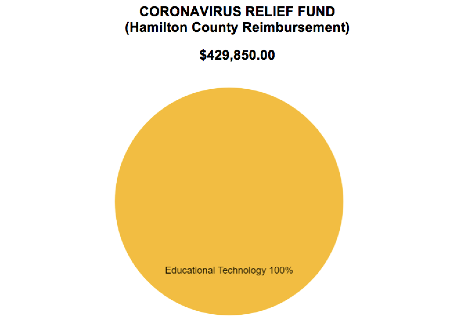 CORONAVIRUS RELIEF FUND HAMILTON COUNTY REIMBURSEMENT $429,850.00