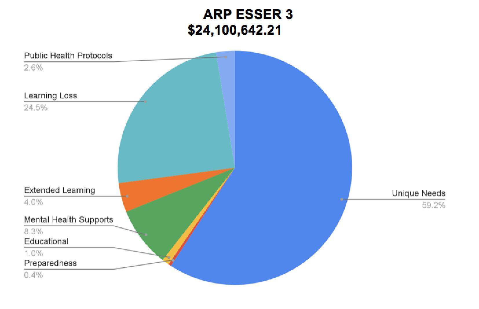 ARP ESSER 3 $24,100,642.21