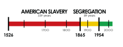 Timeline of slavery, segregation, and beyond in America.