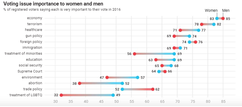 A dot plot where the difference in voting issue priorities between men and women is represented. The data are from 2016 and include issue areas such as the economy, terrorism, healthcare, and social justice issues.