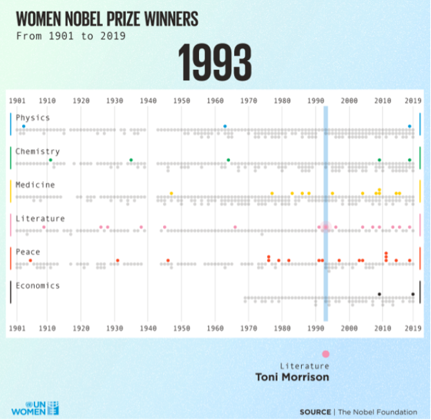 A static view of an animation that highlights Nobel Prize winning women between 1901 and 2019.