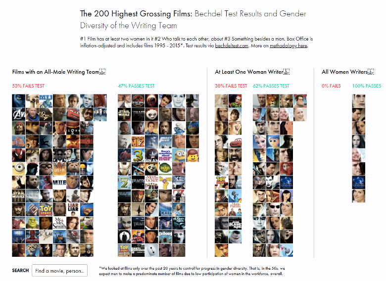 A static image of an interactive chart where images of movies are grouped into categories based on whether they passed the Bechdel Test or not. The groups are also divided based on whether there were any women on the writing team.