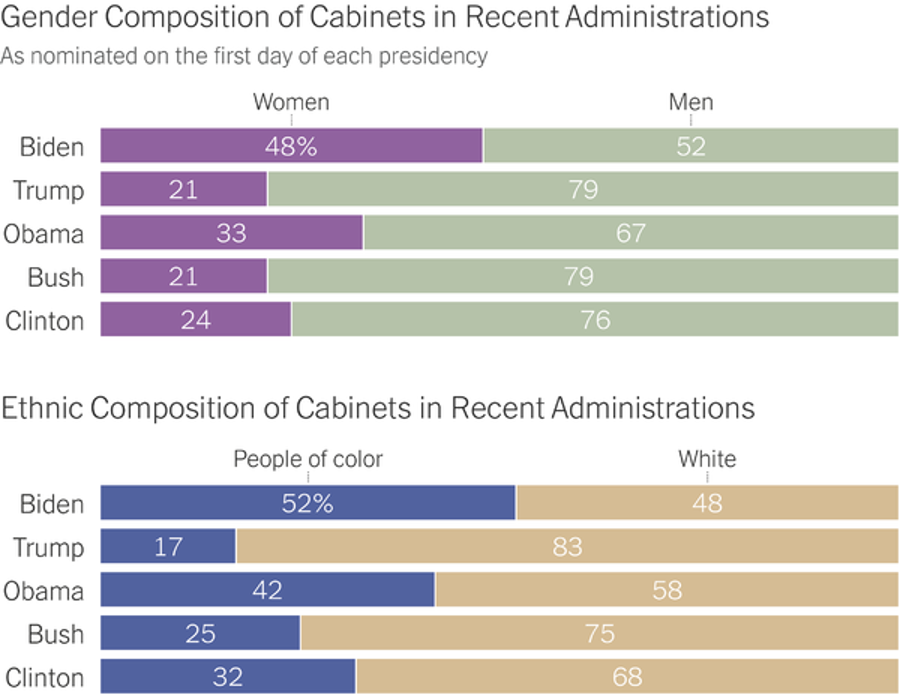 Stacked bar charts where proportions of gender and racial diversity are shown for the last 5 presidential cabinets.