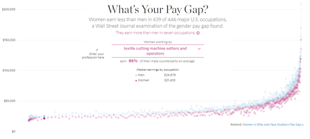 A static view of an interactive chart where you can hover over dots or select a profession to see what the pay gap is between men and women.