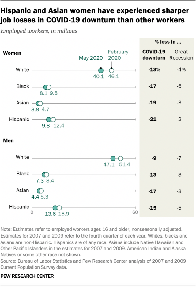 A dot plot where the change in number of employed workers in America between February and May of 2020 is shown separately for men and women of four racial/ethnic groups.