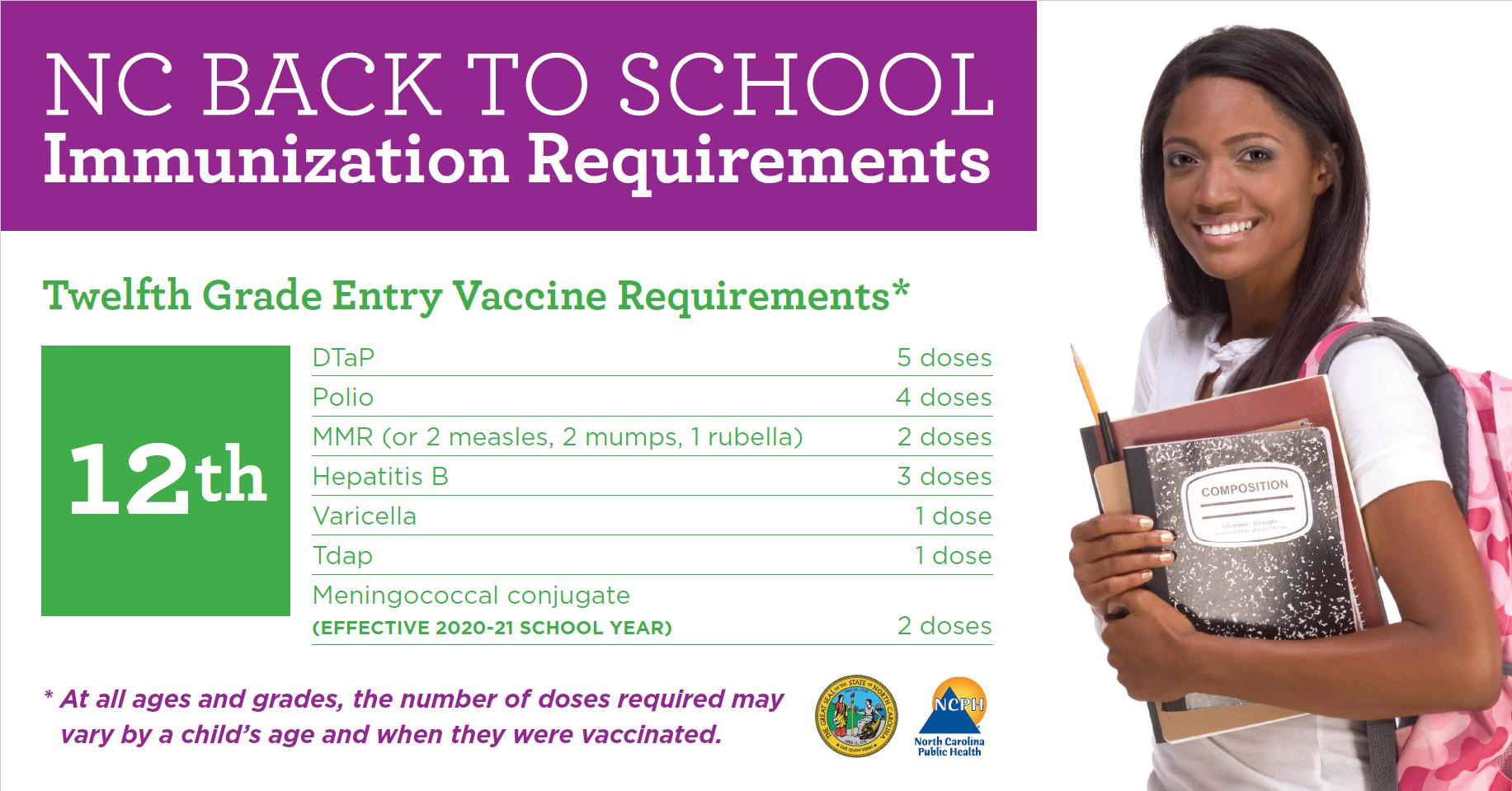 NC Immunization Requirements